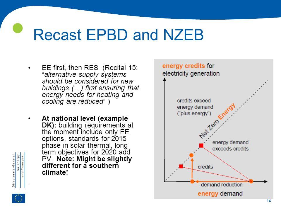  Recast EPBD and NZEB.