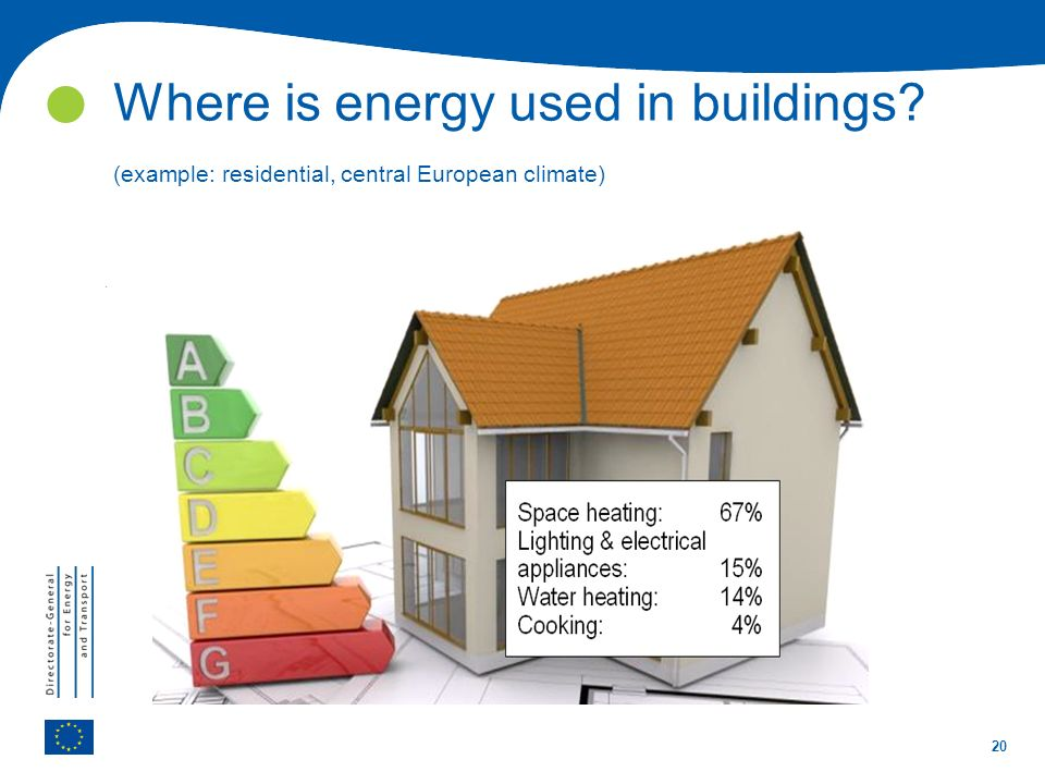  Where is energy used in buildings (example: residential, central European climate)