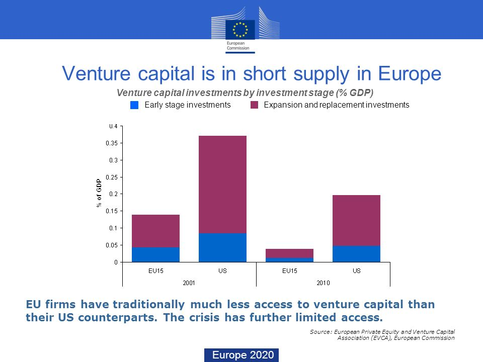 Venture capital is in short supply in Europe