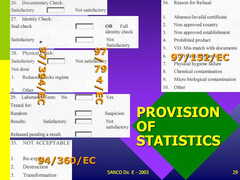 PROVISION OF STATISTICS