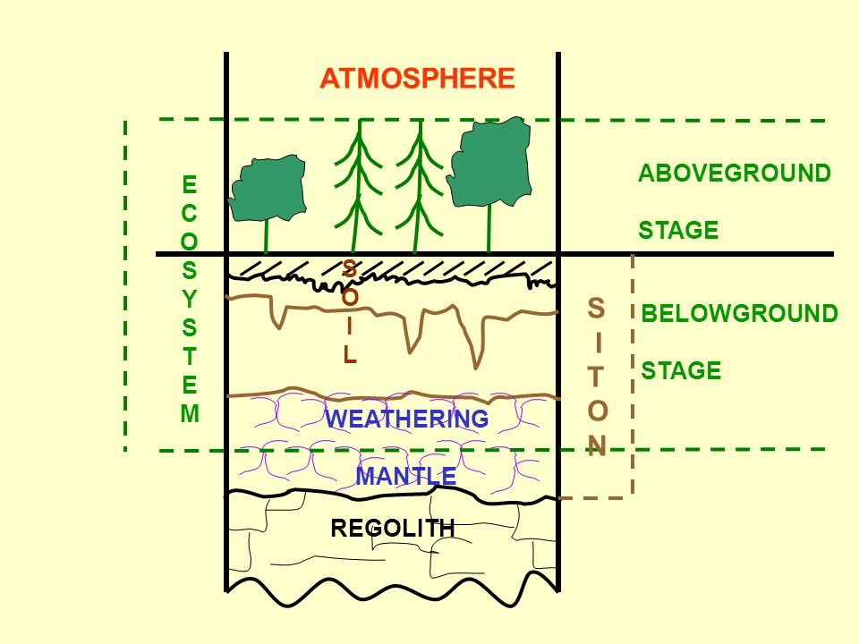 ATMOSPHERE S I T O N E ABOVEGROUND C O STAGE S Y T S O M I L