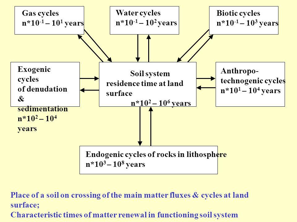 Endogenic cycles of rocks in lithosphere n*103 – 108 years