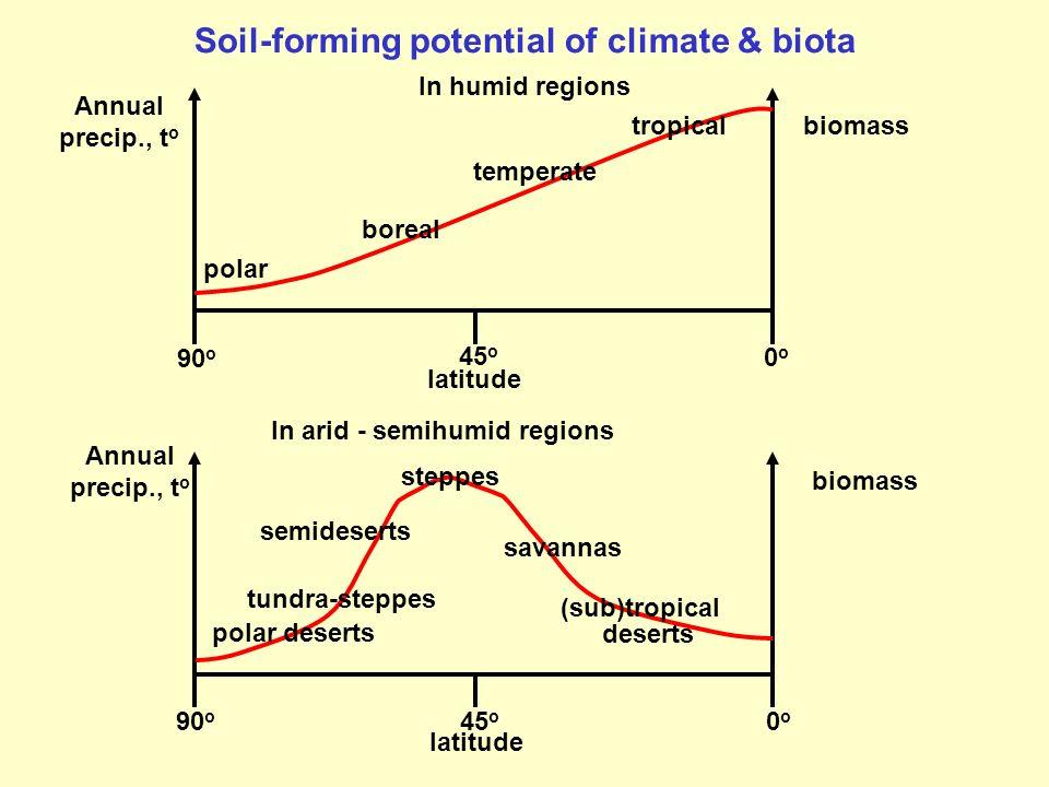 Soil-forming potential of climate & biota In arid - semihumid regions