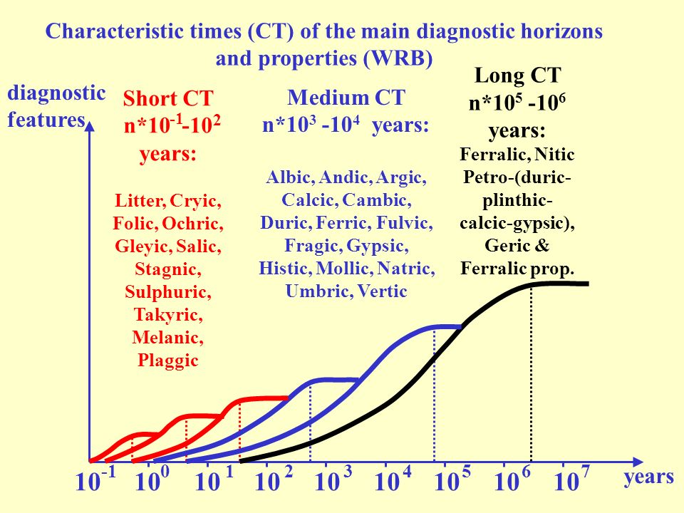 Characteristic times (CT) of the main diagnostic horizons and properties (WRB)