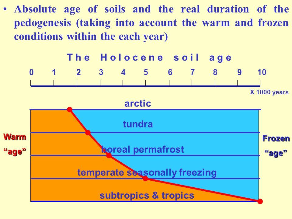 temperate seasonally freezing