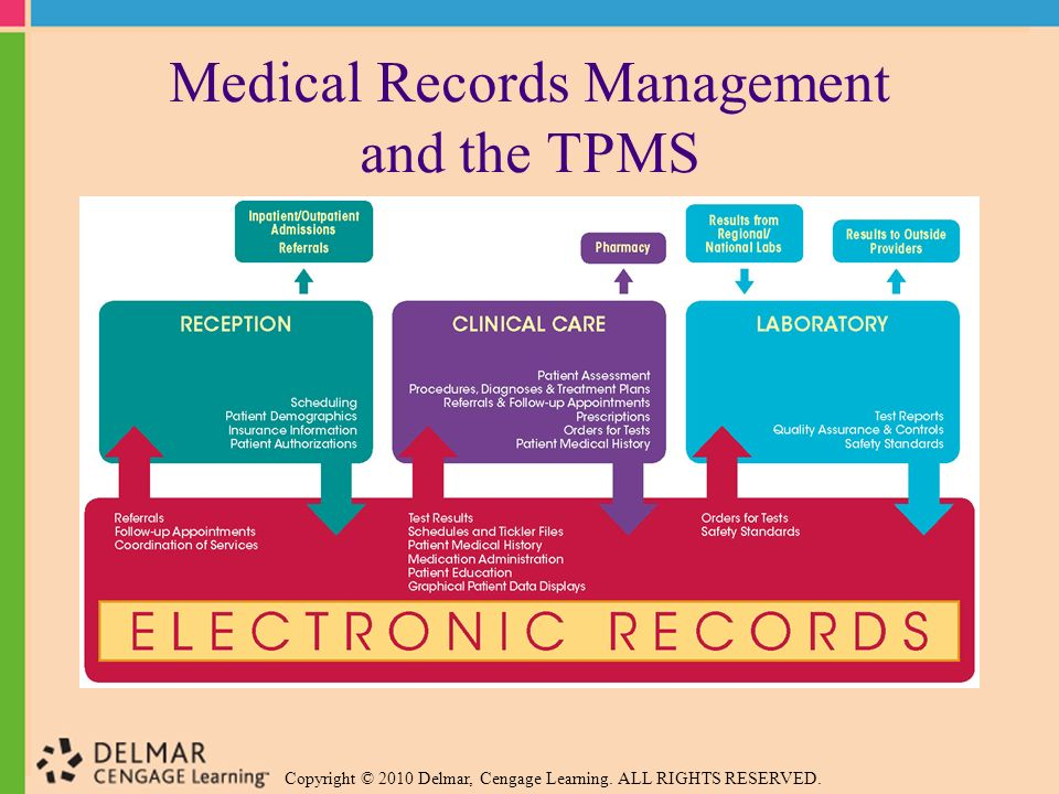 medical records management ppt video online download With medical documents management
