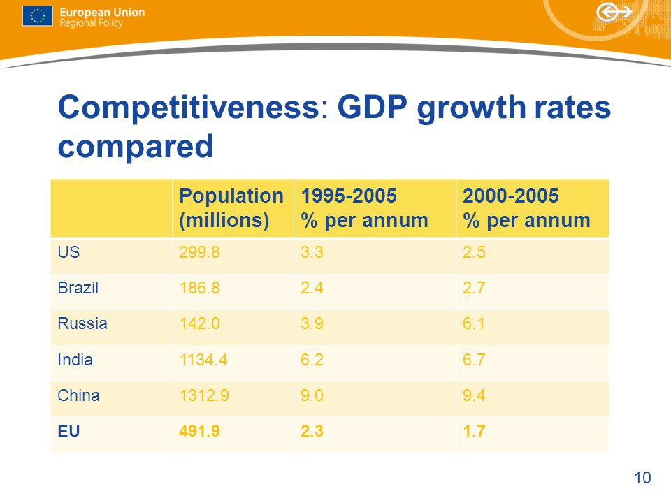 Competitiveness: GDP growth rates compared
