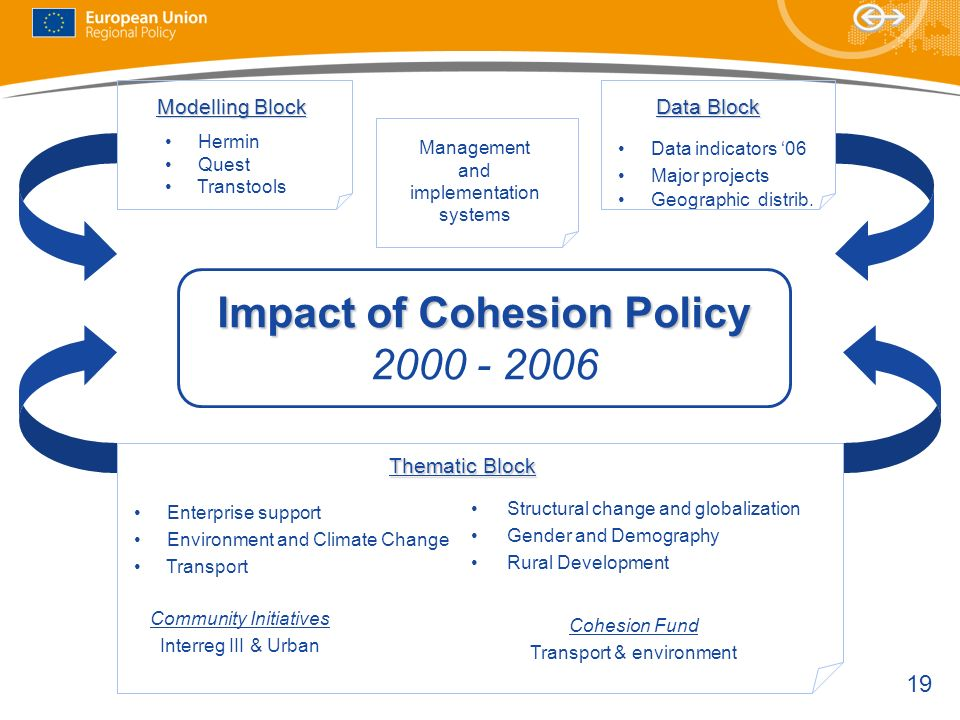 Impact of Cohesion Policy 2000 - 2006