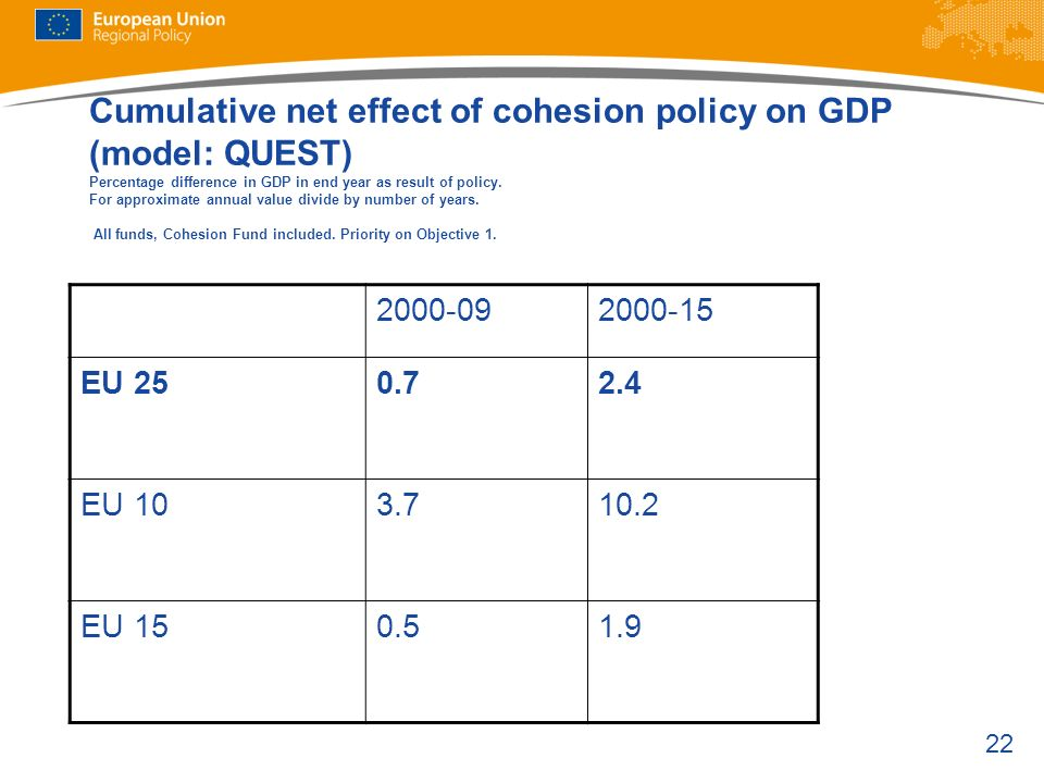 Cumulative net effect of cohesion policy on GDP (model: QUEST) Percentage difference in GDP in end year as result of policy. For approximate annual value divide by number of years. All funds, Cohesion Fund included. Priority on Objective 1.