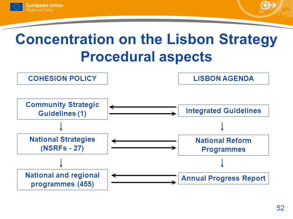 Concentration on the Lisbon Strategy Procedural aspects