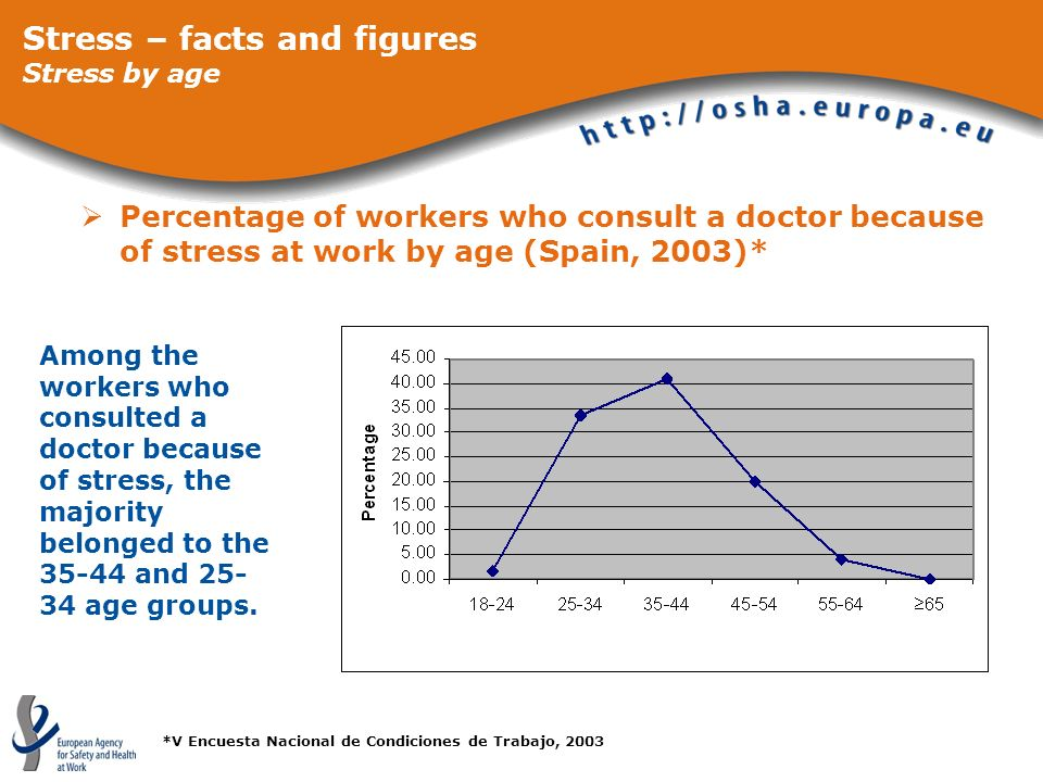 Stress – facts and figures Stress by age