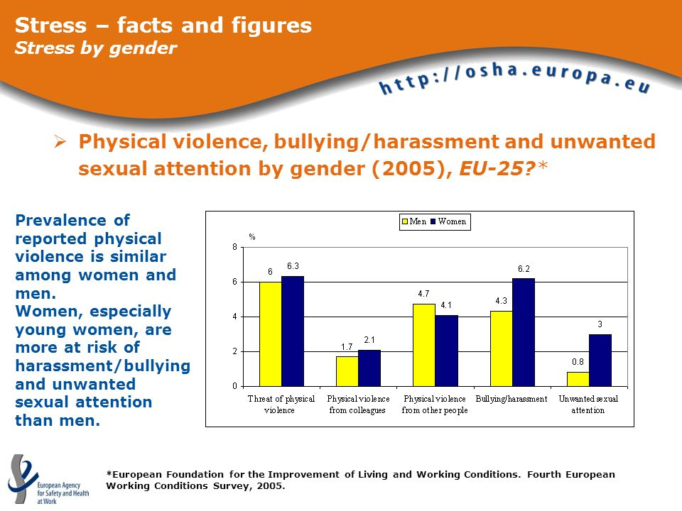 Stress – facts and figures Stress by gender
