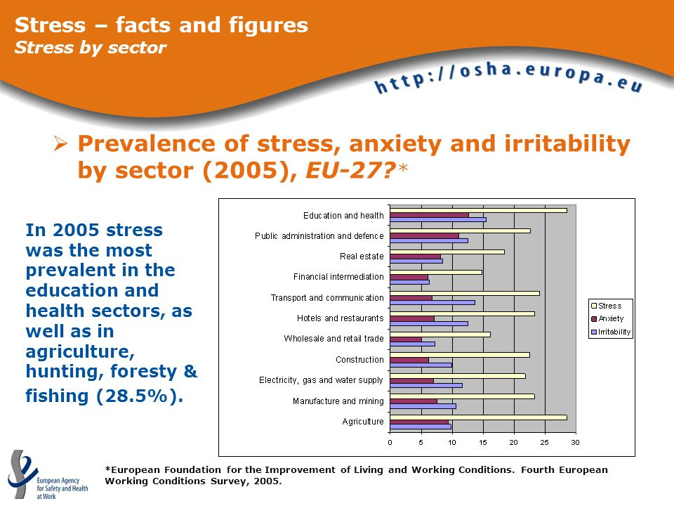 Stress – facts and figures Stress by sector
