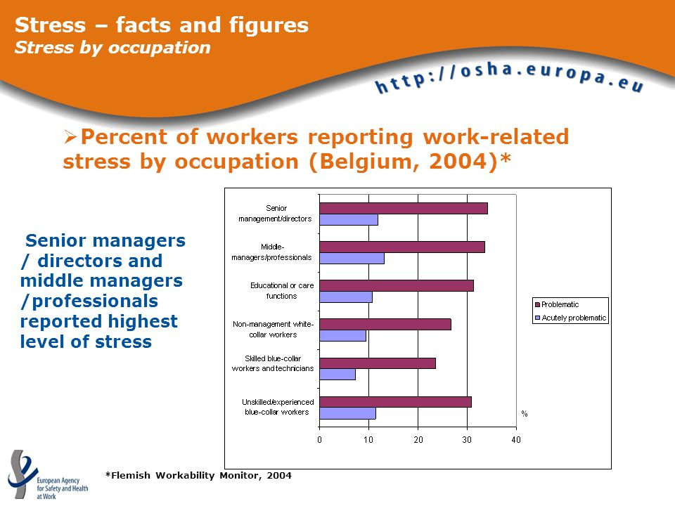 Stress – facts and figures Stress by occupation