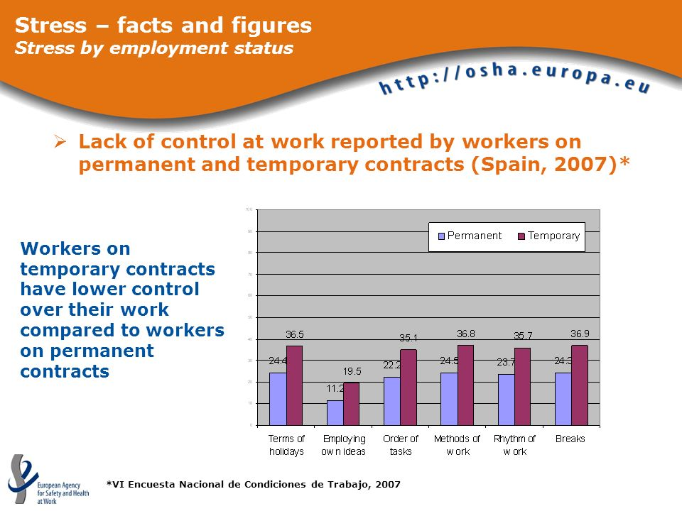 Stress – facts and figures Stress by employment status