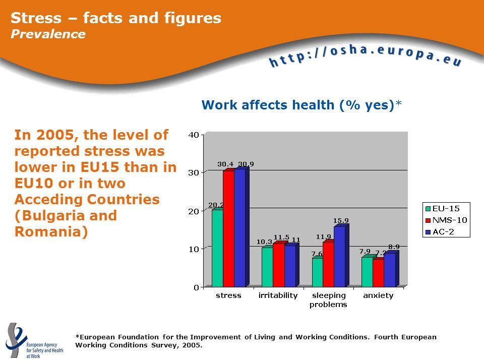 Stress – facts and figures Prevalence