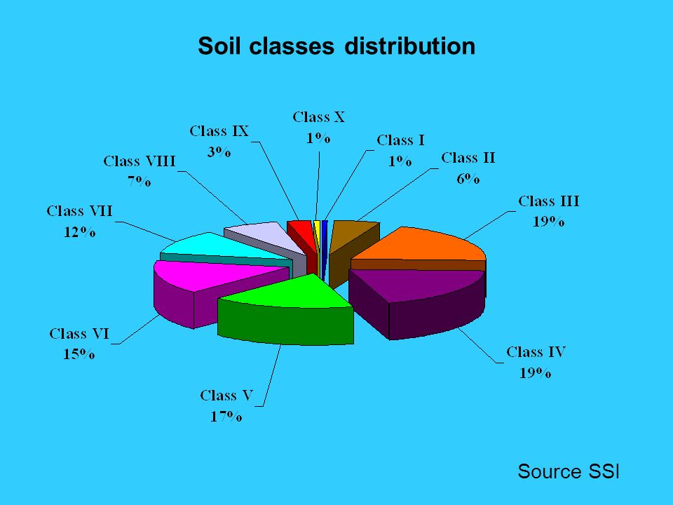 Soil classes distribution