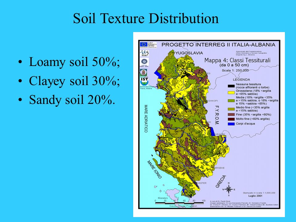 Soil Texture Distribution