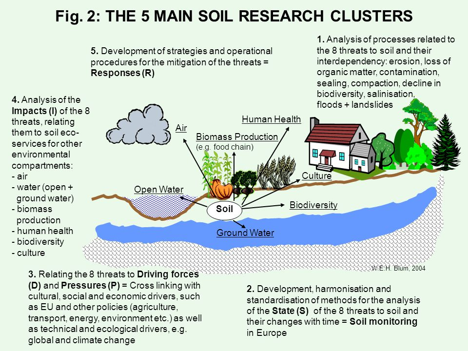 Fig. 2: THE 5 MAIN SOIL RESEARCH CLUSTERS