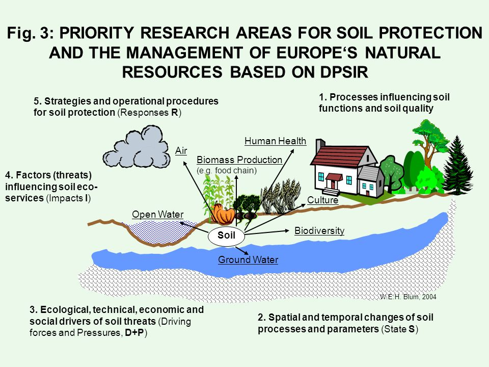 The future of soil research in europe where do we stand for Natural resources soil uses