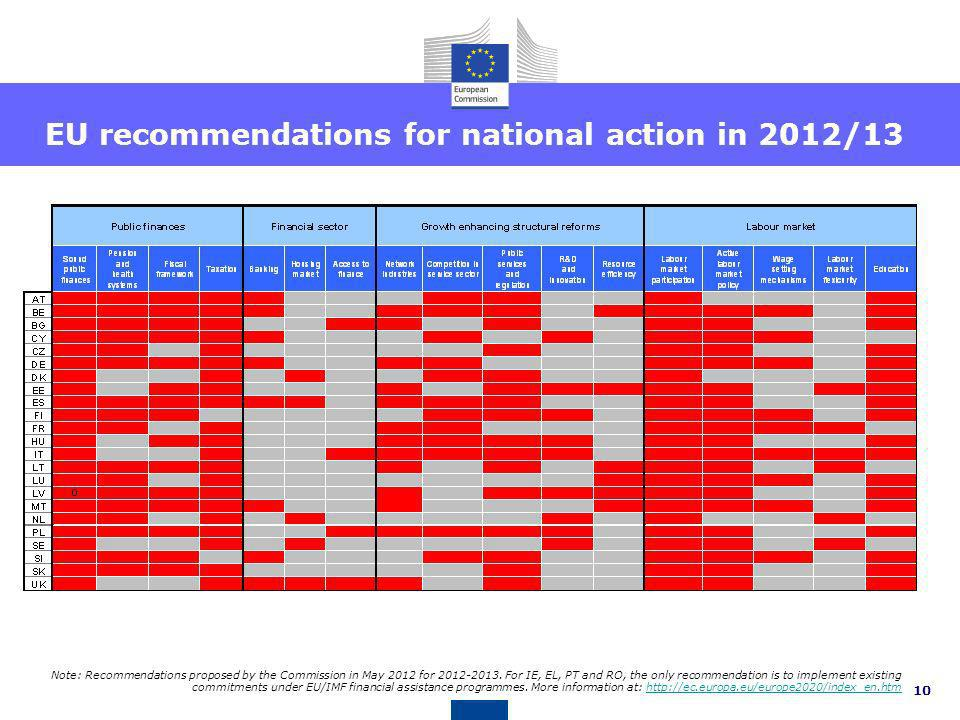 EU recommendations for national action in 2012/13