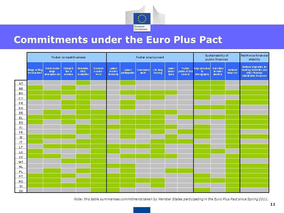 Commitments under the Euro Plus Pact