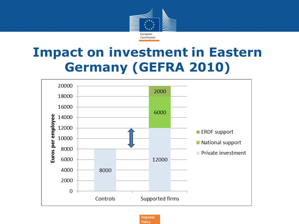Impact on investment in Eastern Germany (GEFRA 2010)