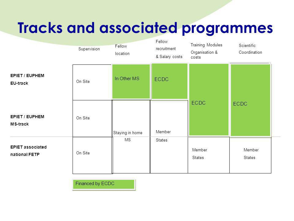 Tracks and associated programmes