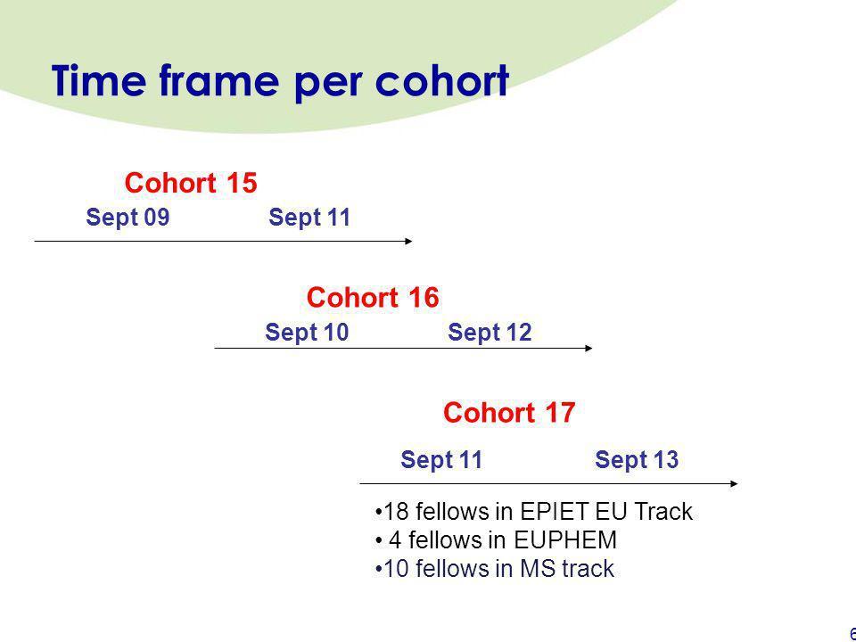 Time frame per cohort Cohort 15 Cohort 16 Cohort 17 Sept 09 Sept 11