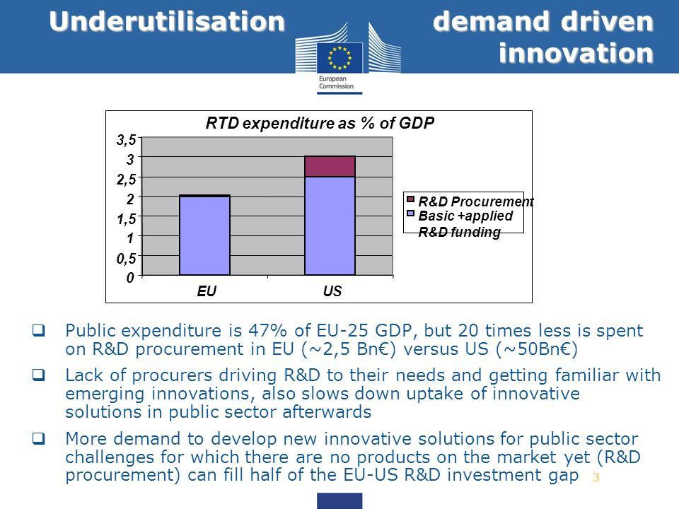 Underutilisation demand driven innovation