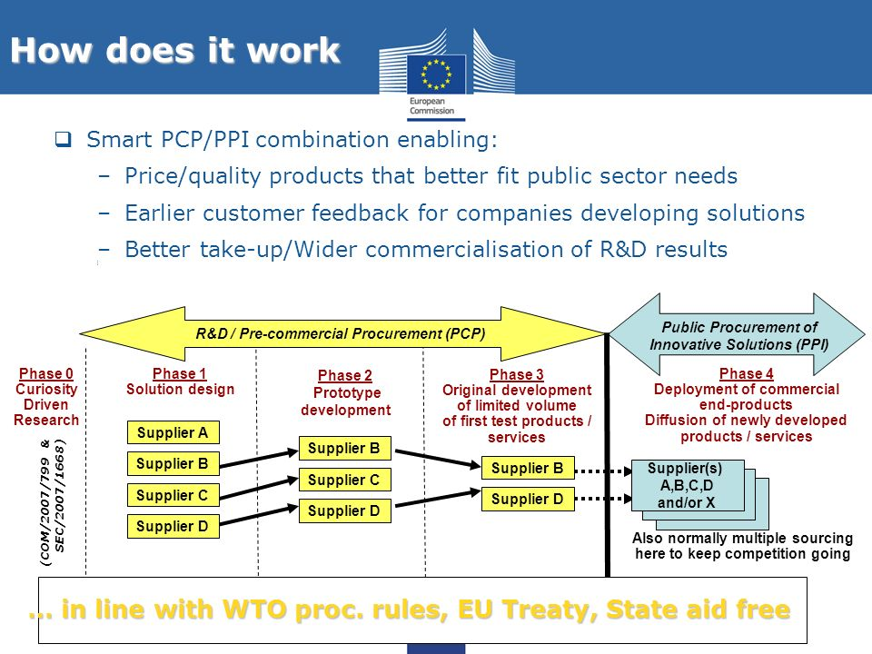 How does it work Smart PCP/PPI combination enabling: Price/quality products that better fit public sector needs.