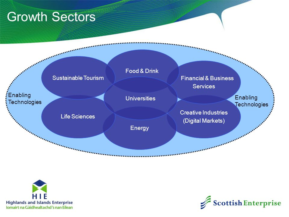 Growth Sectors Food & Drink Sustainable Tourism Financial & Business
