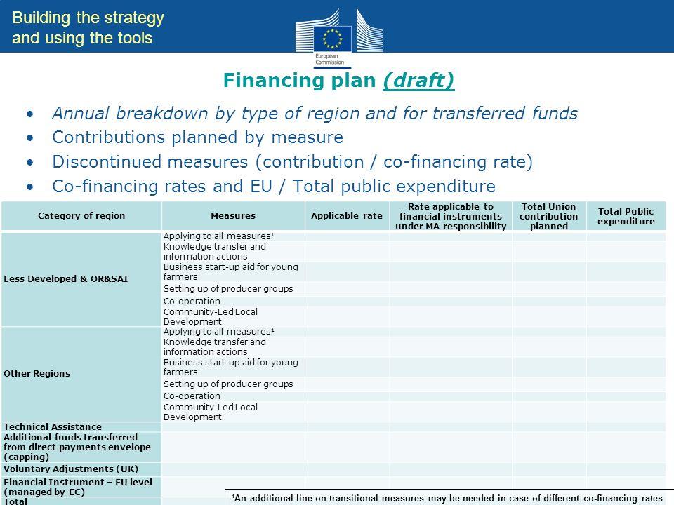 Financing plan (draft)