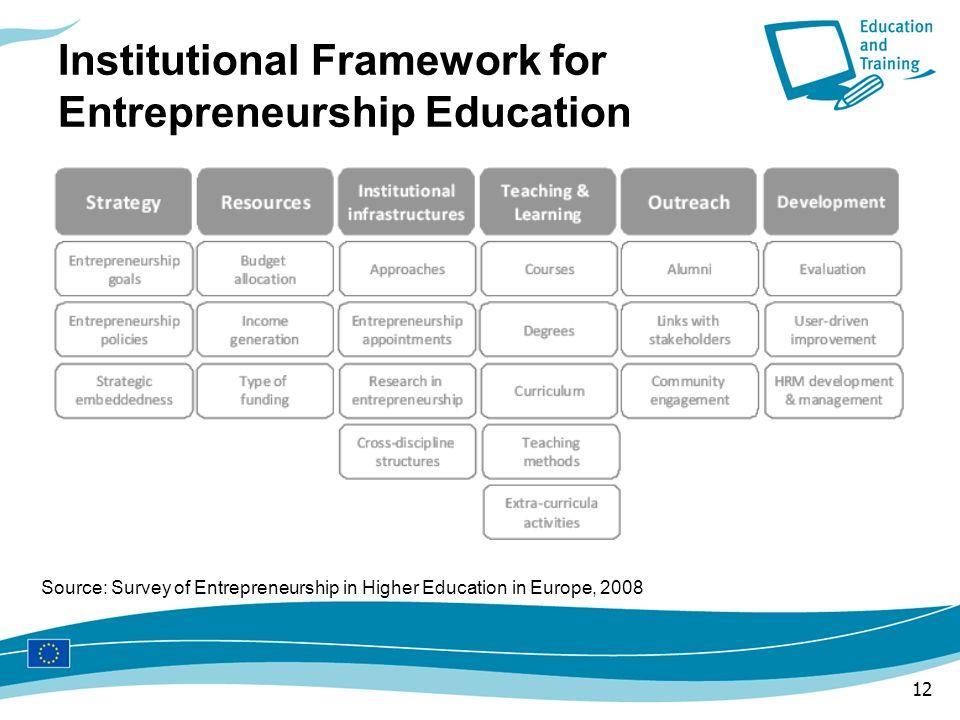 Institutional Framework for Entrepreneurship Education