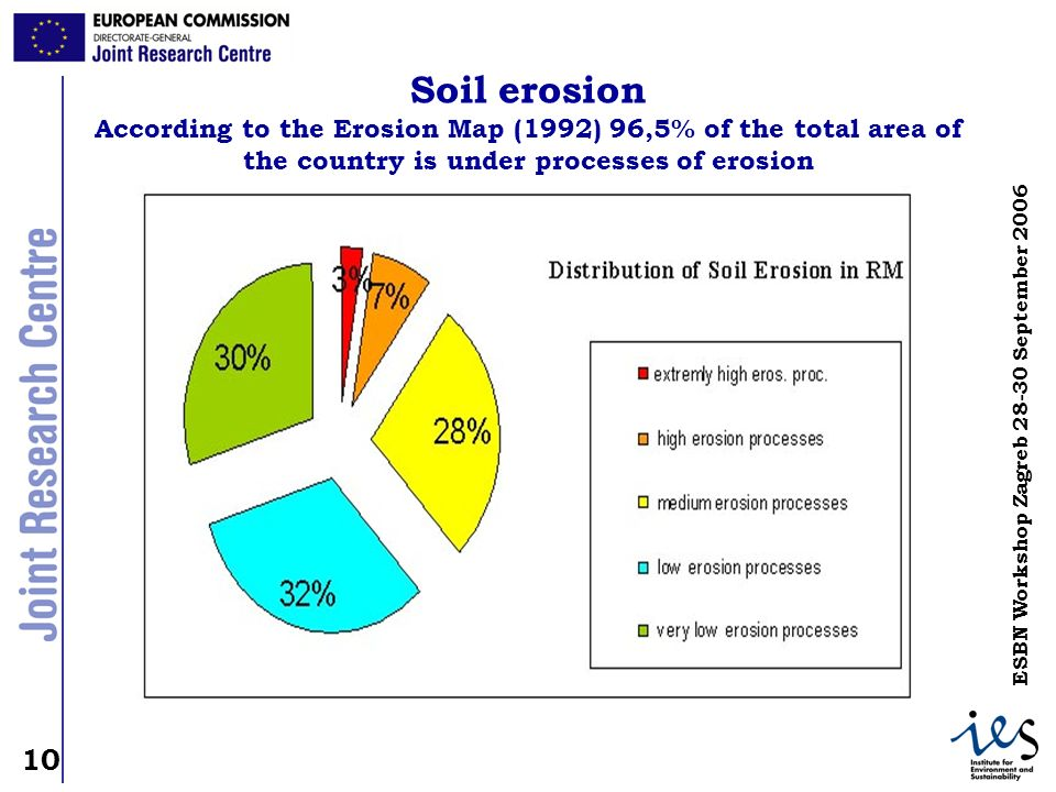 Soil erosion According to the Erosion Map (1992) 96,5% of the total area of the country is under processes of erosion