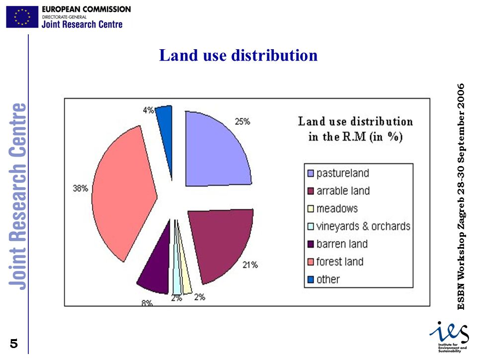 Land use distribution