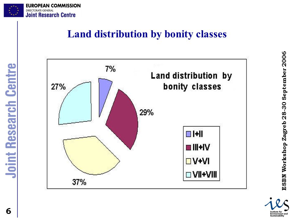 Land distribution by bonity classes