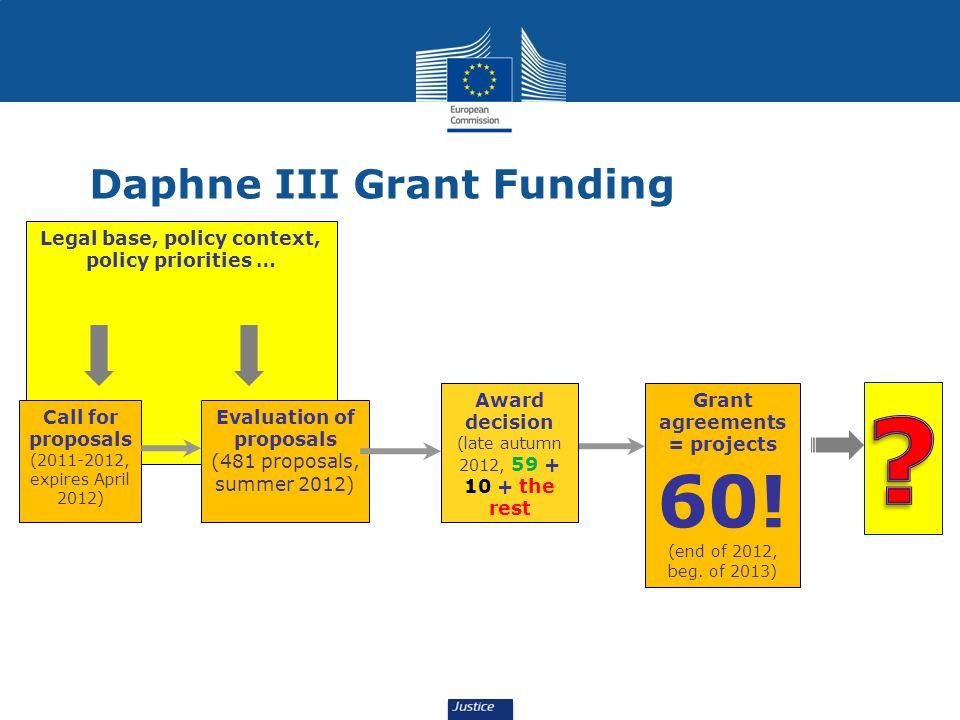 Daphne III Grant Funding