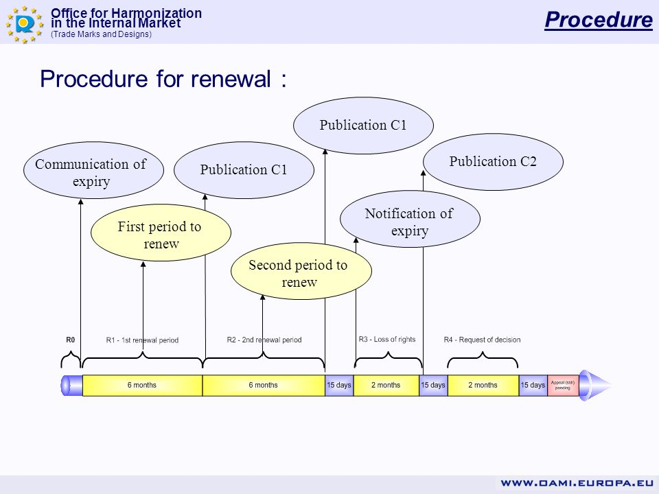 Procedure for renewal :
