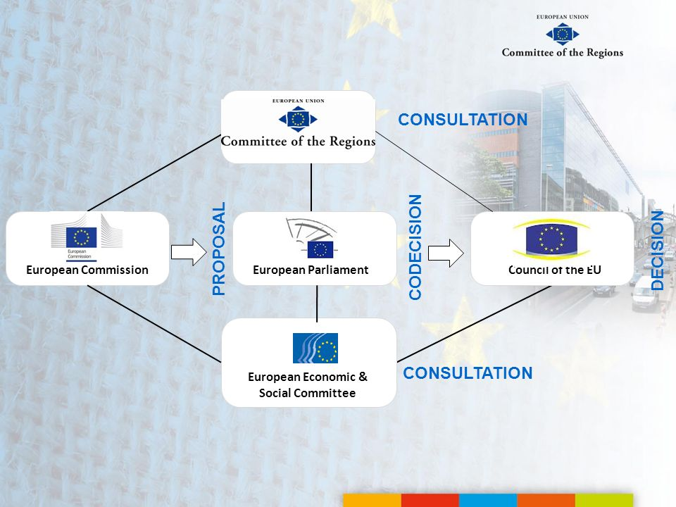 PROPOSAL CODECISION DECISION