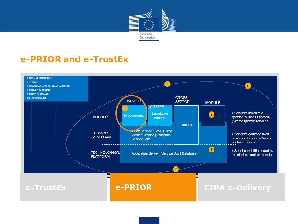 e-PRIOR and e-TrustEx e-TrustEx e-PRIOR CIPA e-Delivery