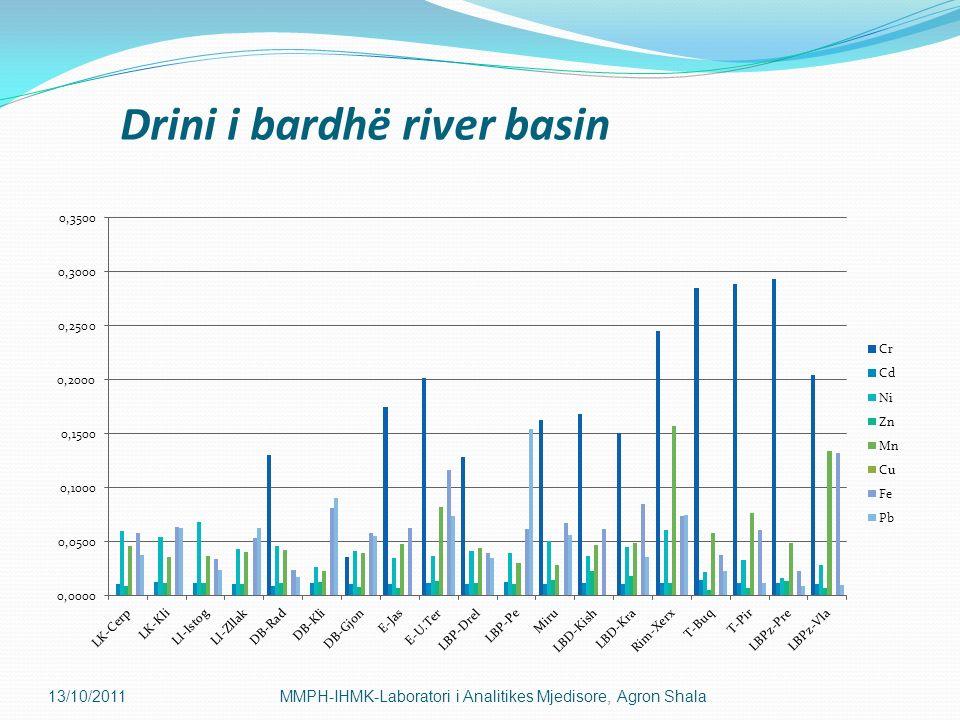 Drini i bardhë river basin