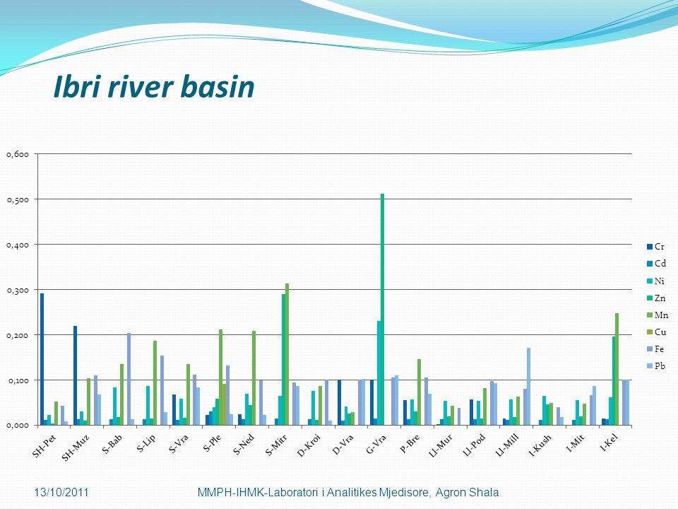 Ibri river basin 13/10/2011 MMPH-IHMK-Laboratori i Analitikes Mjedisore, Agron Shala