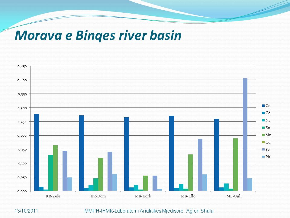 Morava e Binqes river basin