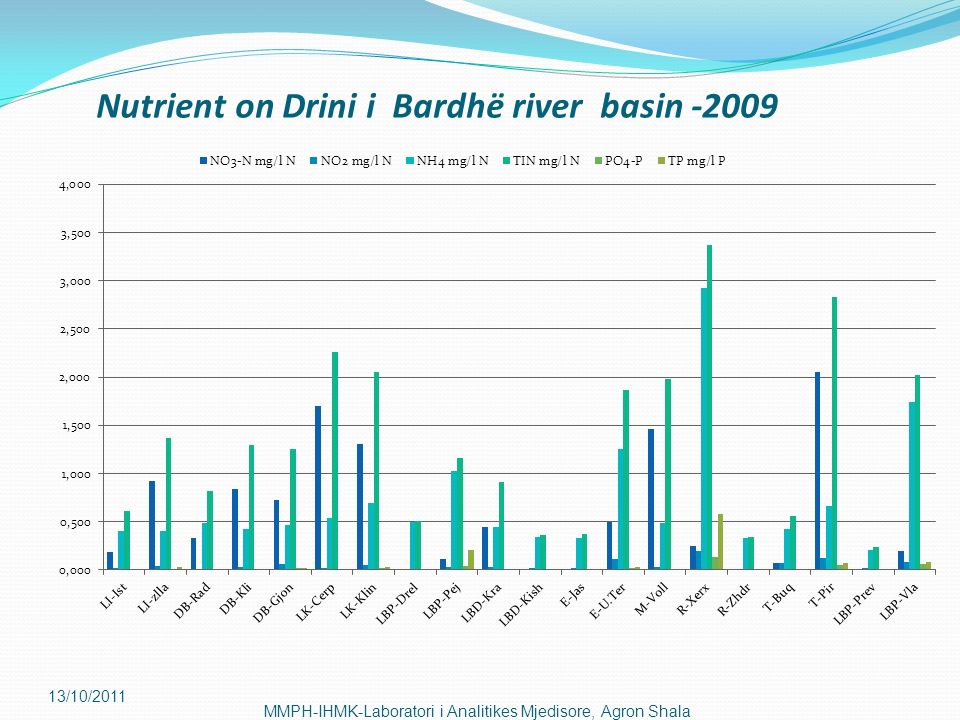 Nutrient on Drini i Bardhë river basin -2009