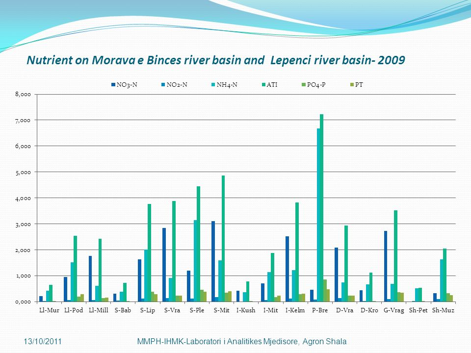 Nutrient on Morava e Binces river basin and Lepenci river basin- 2009
