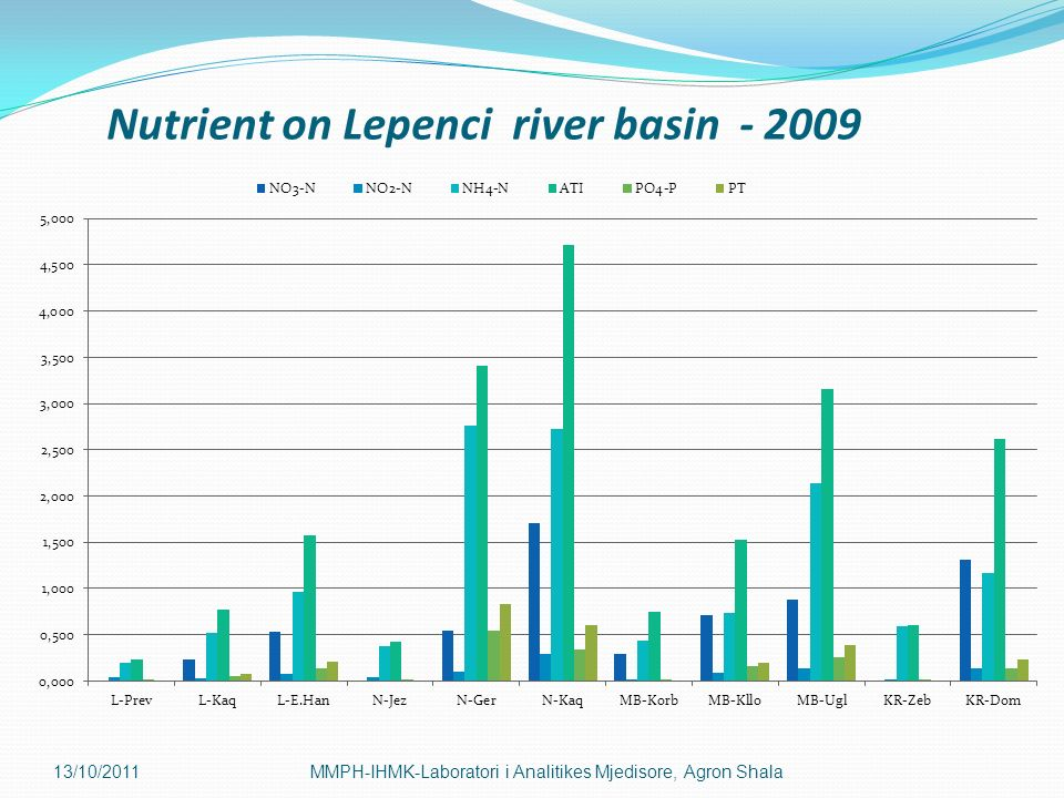 Nutrient on Lepenci river basin - 2009
