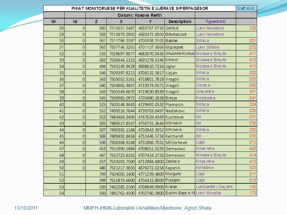 13/10/2011 MMPH-IHMK-Laboratori i Analitikes Mjedisore, Agron Shala