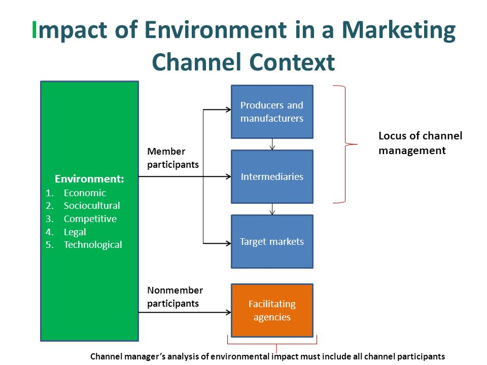 india marketing environment impact on the The future of india in product development and marketing is a little components of the marketing environment impact of indian marketing environment.