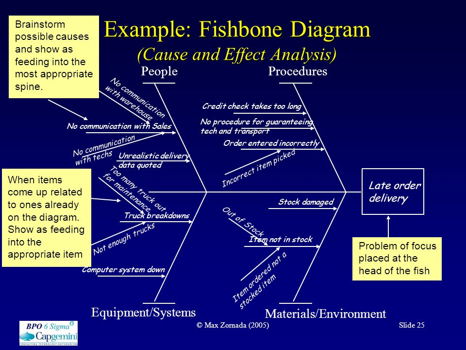 An overview of the dmaic process at work ppt download example fishbone diagram cause and effect analysis ccuart Choice Image